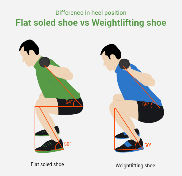 Squat Ankle Mobility