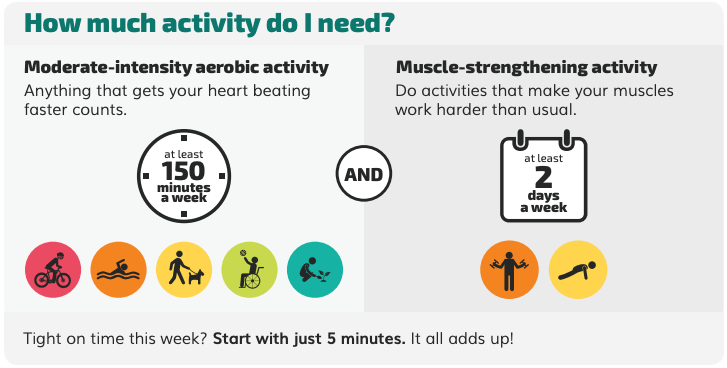 Physical Activity Requirements