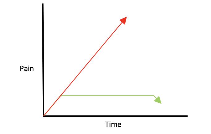Pain VS Time