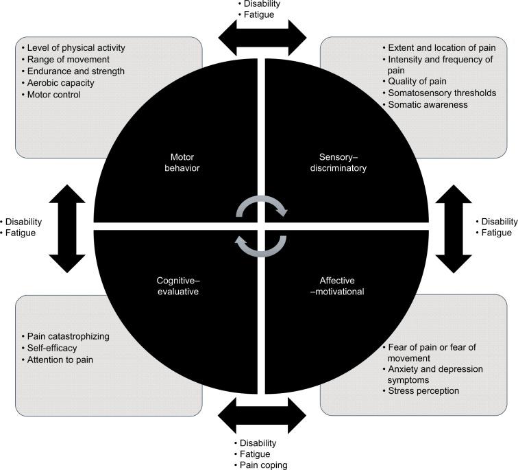 TMJ Psychological Factors
